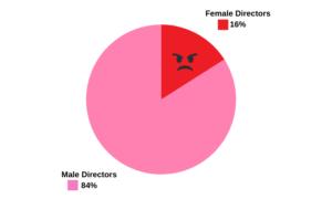 Pie chart showing just 17% of directors are female as of week ending Jan. 17