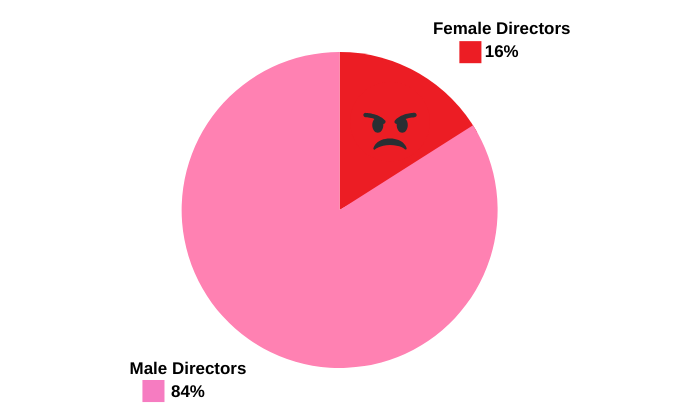 Pie chart showing just 17% of directors are female as of week ending Jan. 17